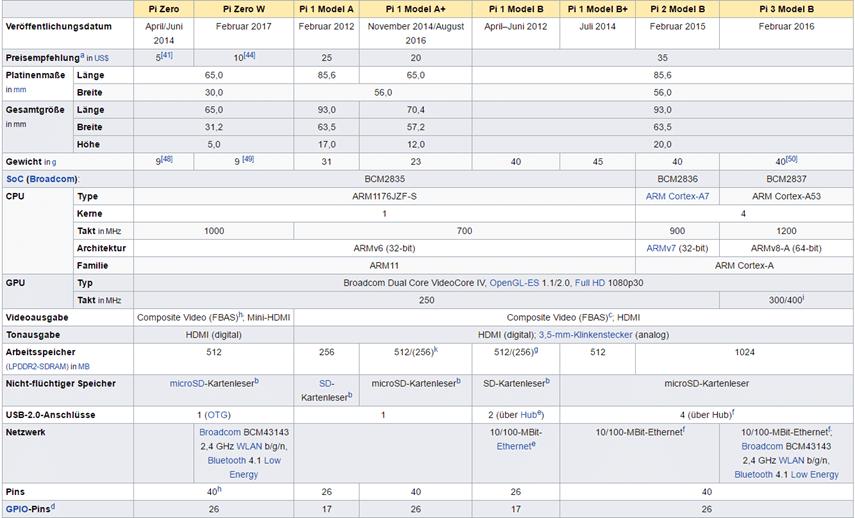 verfügbare Raspberries stand März 2017, Quelle Wikipedia